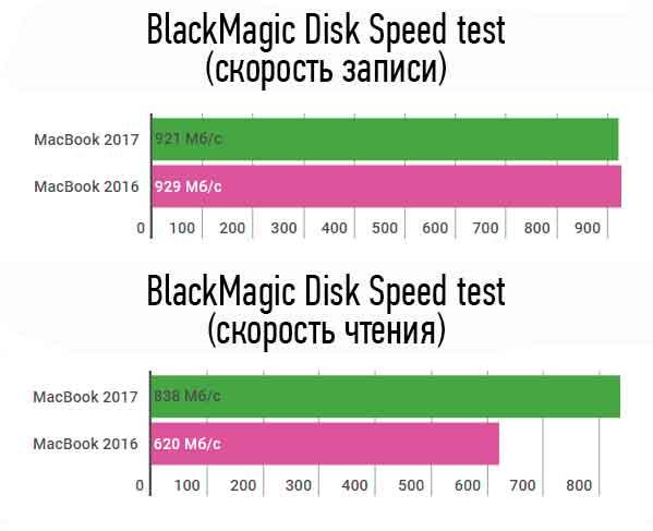MacBook 2017 — полный обзор, тесты производительности, технические характеристики
