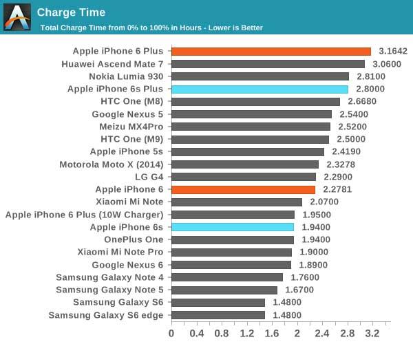 Аккумулятор iPhone 6 — емкость, время работы и зарядки